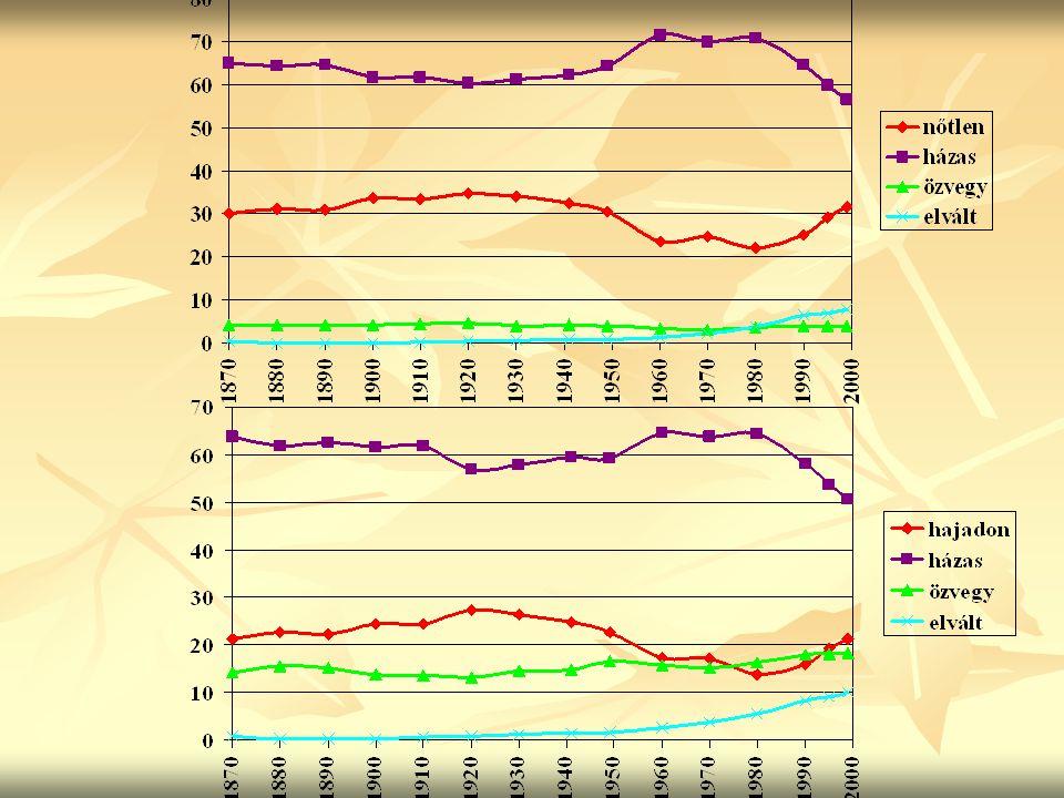 Magyarország 15 éves és idősebb férfi népessége kor és családi állapot szerint, 1995