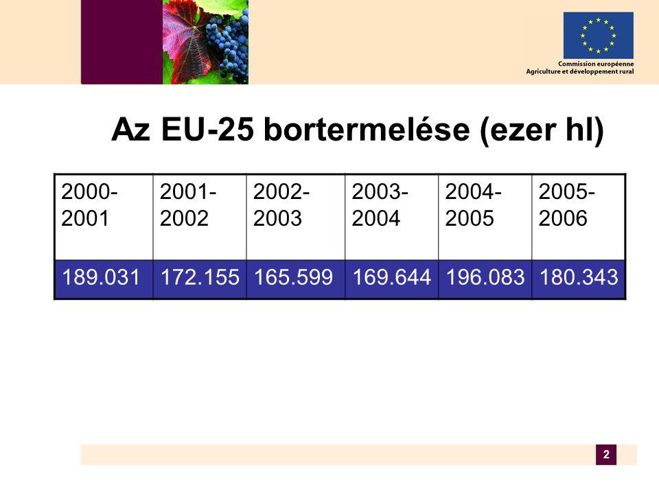 2 Az EU-25 bortermelése (ezer hl) 2000- 2001 2001- 2002 2002- 2003 2003- 2004 2004- 2005 2005- 2006 189.031172.155165.599169.644196.083180.343