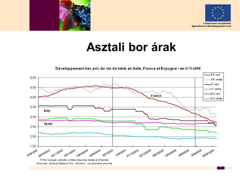4 Import Az import mennyisége 1996 óta folyamatosan nő (≈ +10% évente), 2004-ben több mint 11,5 mio.