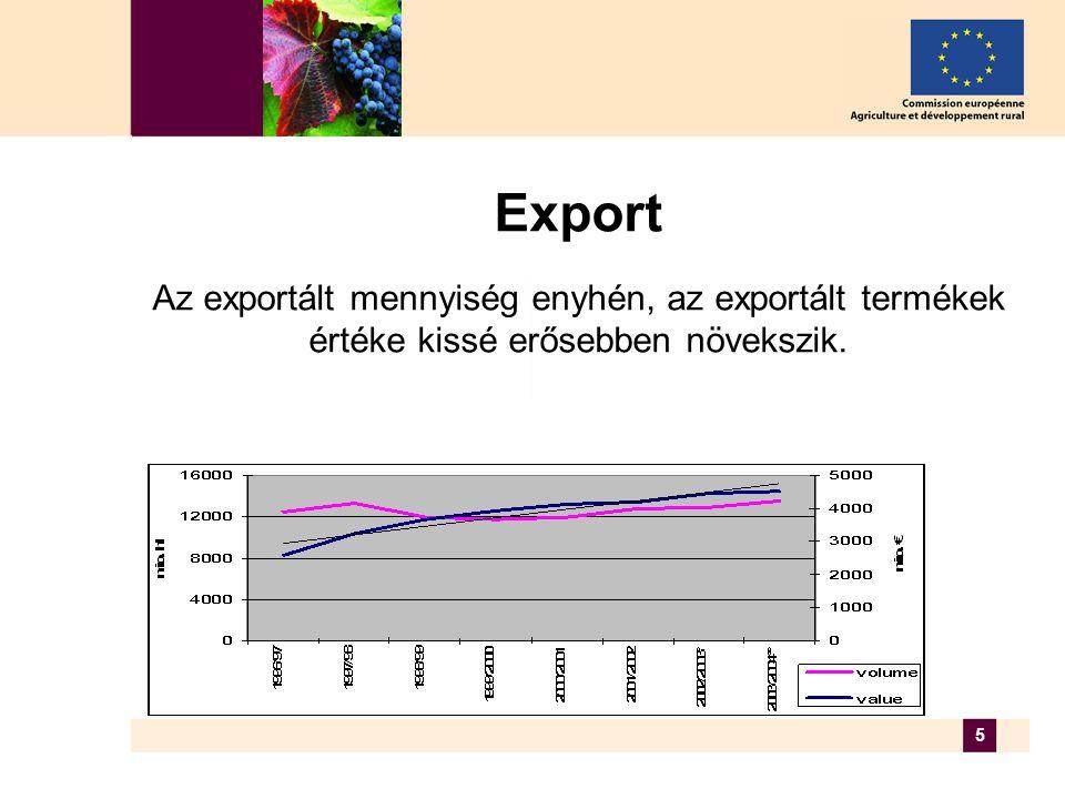 5 Export Az exportált mennyiség enyhén, az exportált termékek értéke kissé erősebben növekszik.