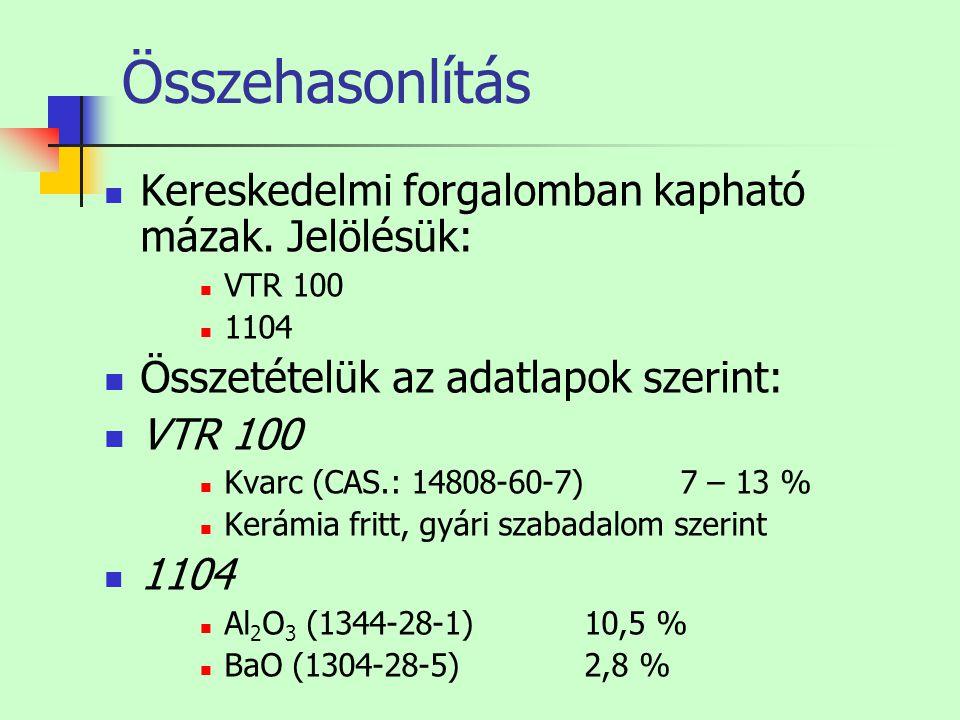 Összehasonlítás Kereskedelmi forgalomban kapható mázak. Jelölésük: VTR 100 1104 Összetételük az adatlapok szerint: VTR 100 Kvarc (CAS.: 14808-60-7)7 –