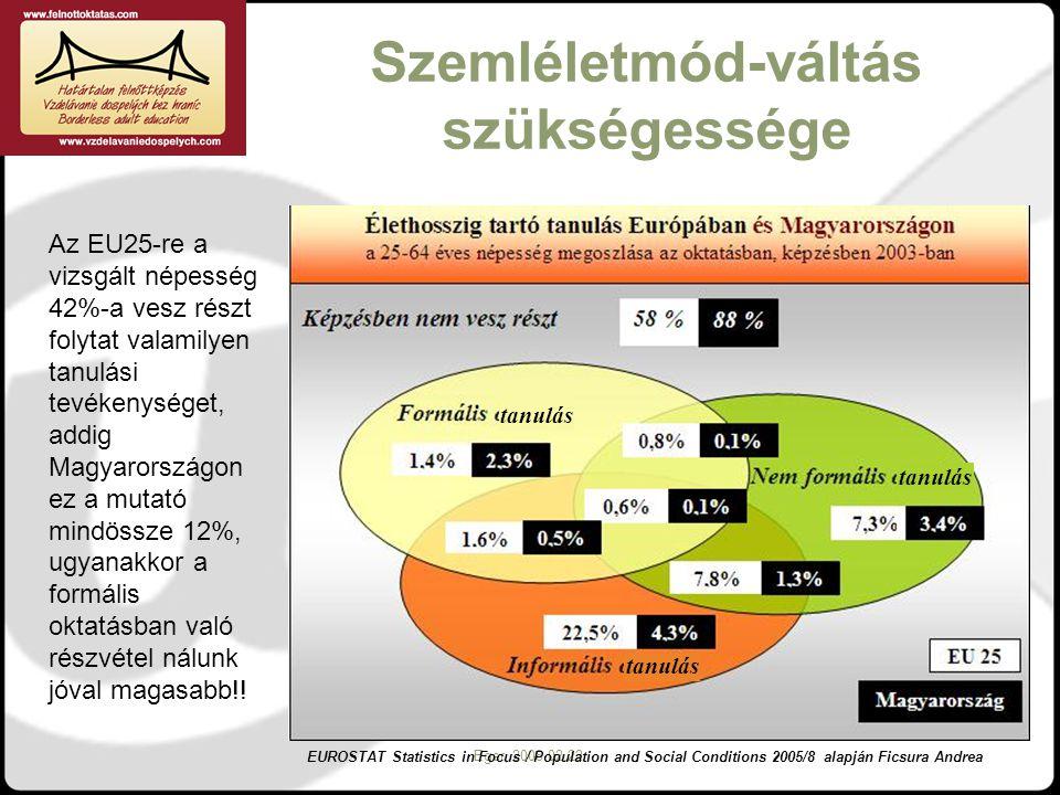 Interregionális Disszeminációs Konferencia Eger, 2008.02.22. Szemléletmód-váltás szükségessége Az EU25-re a vizsgált népesség 42%-a vesz részt folytat
