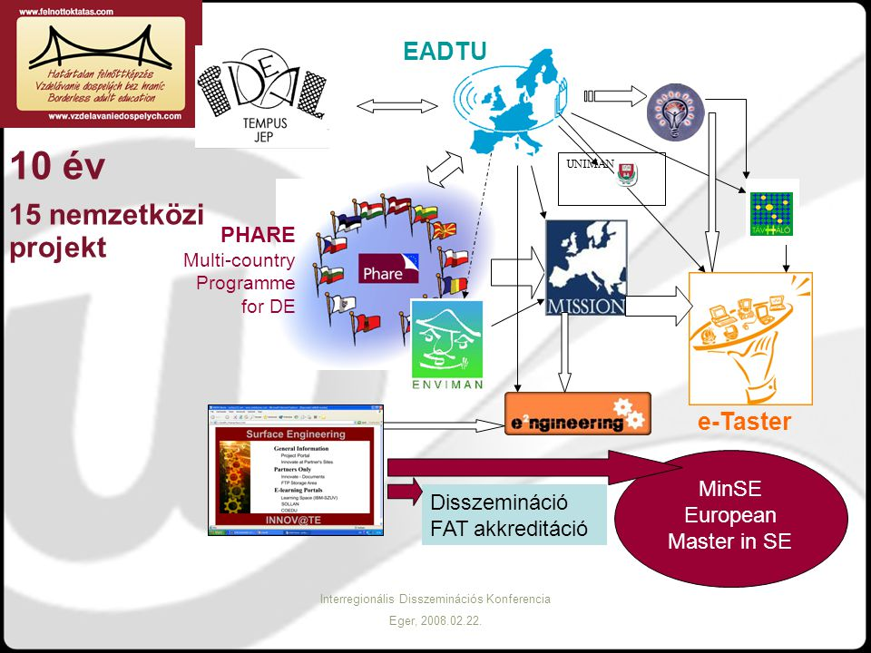 Interregionális Disszeminációs Konferencia Eger, 2008.02.22. UNIMAN EADTU PHARE Multi-country Programme for DE e-Taster 10 év 15 nemzetközi projekt Di