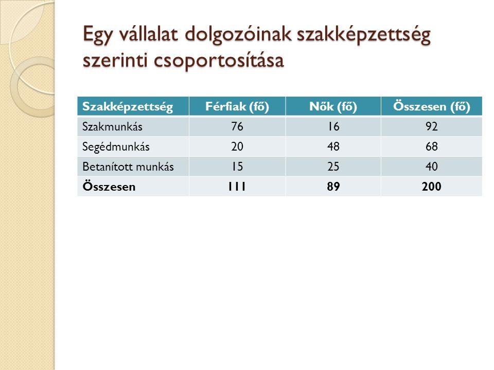 Egy vállalat dolgozóinak szakképzettség szerinti csoportosítása SzakképzettségFérfiak (fő)Nők (fő)Összesen (fő) Szakmunkás761692 Segédmunkás204868 Bet