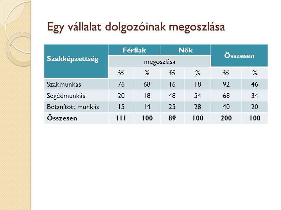 Egy vállalat dolgozóinak megoszlása Szakképzettség FérfiakNők Összesen megoszlása fő% % % Szakmunkás766816189246 Segédmunkás201848546834 Betanított mu