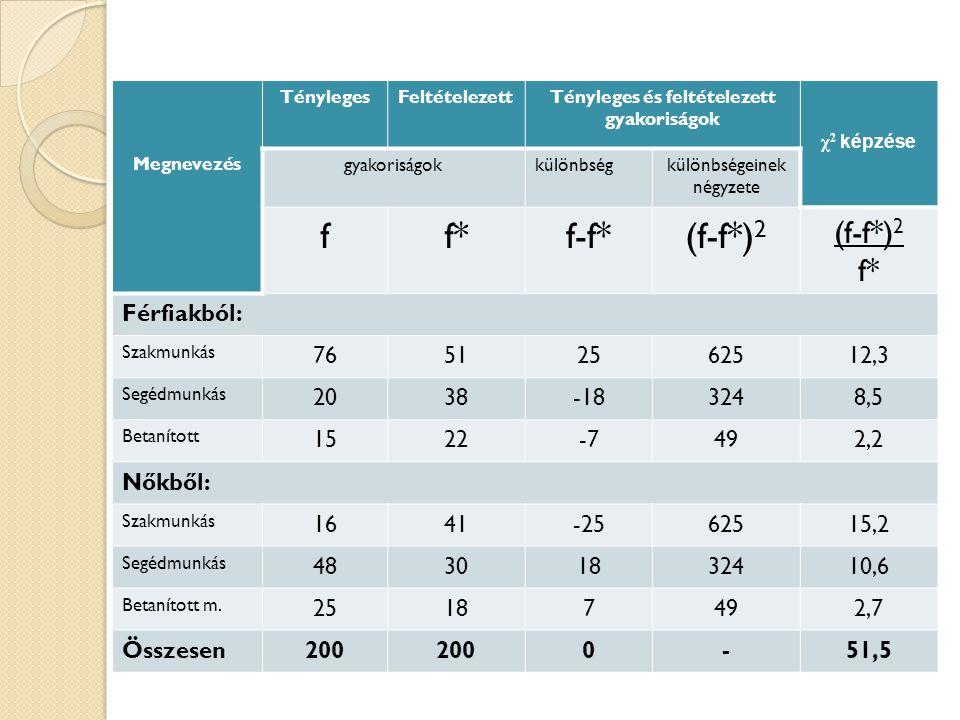 Megnevezés TénylegesFeltételezettTényleges és feltételezett gyakoriságok χ 2 képzése gyakoriságokkülönbségkülönbségeinek négyzete ff*f-f*(f-f*) 2 f* F