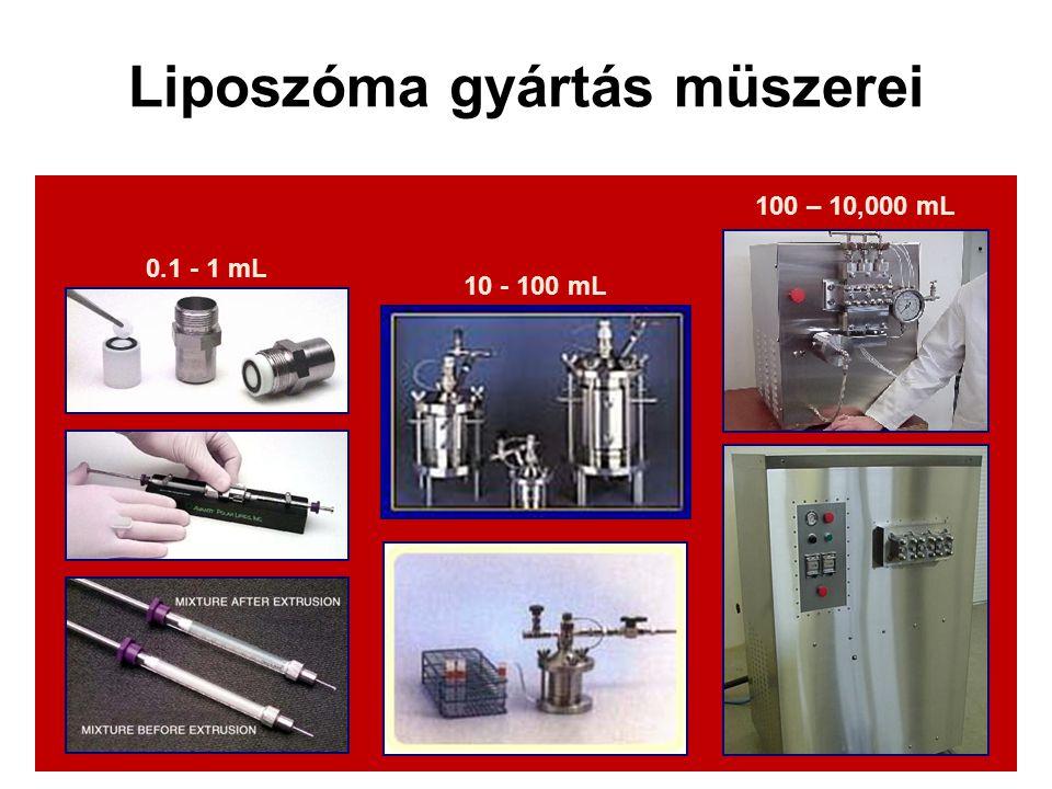 Liposzóma gyártás müszerei 0.1 - 1 mL 10 - 100 mL 100 – 10,000 mL