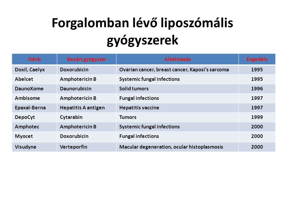 NévbBezárt gyógyszerAlkalmazásEngedély Doxil, CaelyxDoxorubicinOvarian cancer, breast cancer, Kaposi's sarcoma1995 AbelcetAmphotericin BSystemic funga