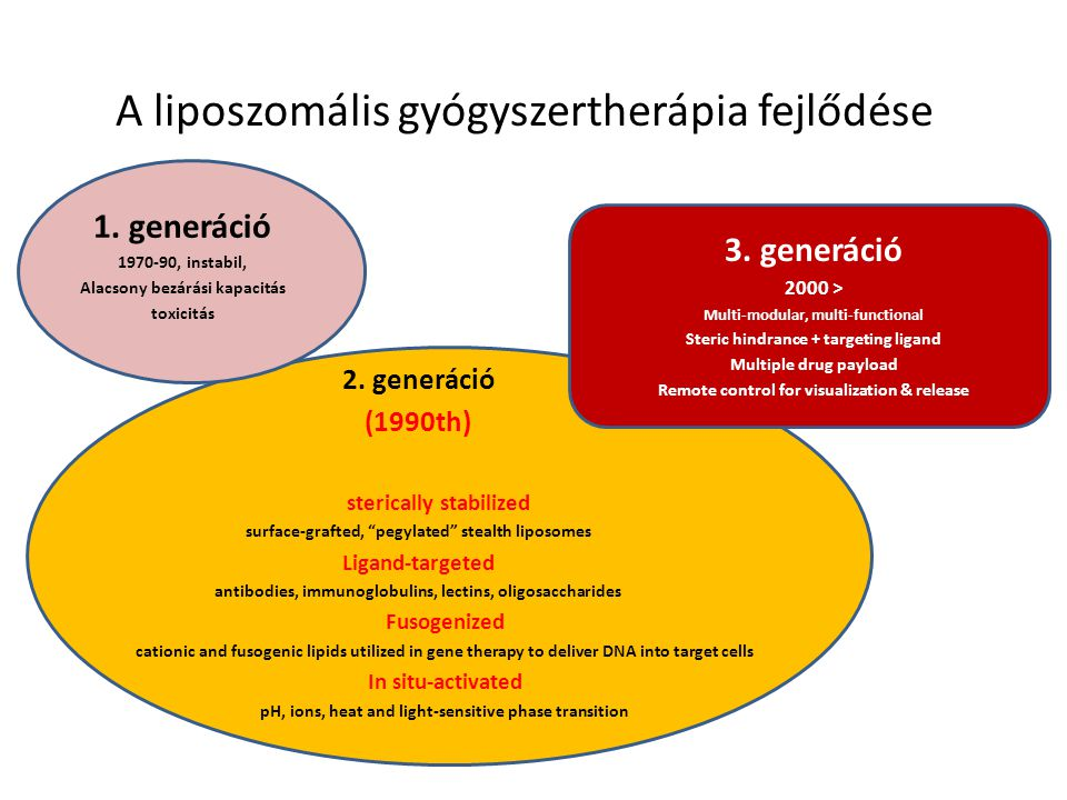 "A liposzomális gyógyszertherápia fejlődése 2. generáció (1990th) sterically stabilized surface-grafted, ""pegylated"" stealth liposomes Ligand-targeted"