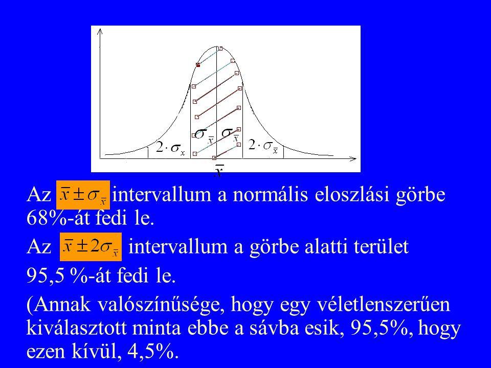 Az intervallum a normális eloszlási görbe 68%-át fedi le. Az intervallum a görbe alatti terület 95,5 %-át fedi le. (Annak valószínűsége, hogy egy véle