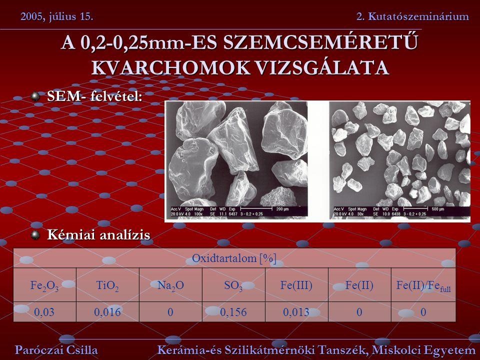 A 0,2-0,25mm-ES SZEMCSEMÉRETŰ KVARCHOMOK VIZSGÁLATA SEM- felvétel: Kémiai analízis 2005, július 15. 2. Kutatószeminárium Paróczai Csilla Kerámia-és Sz