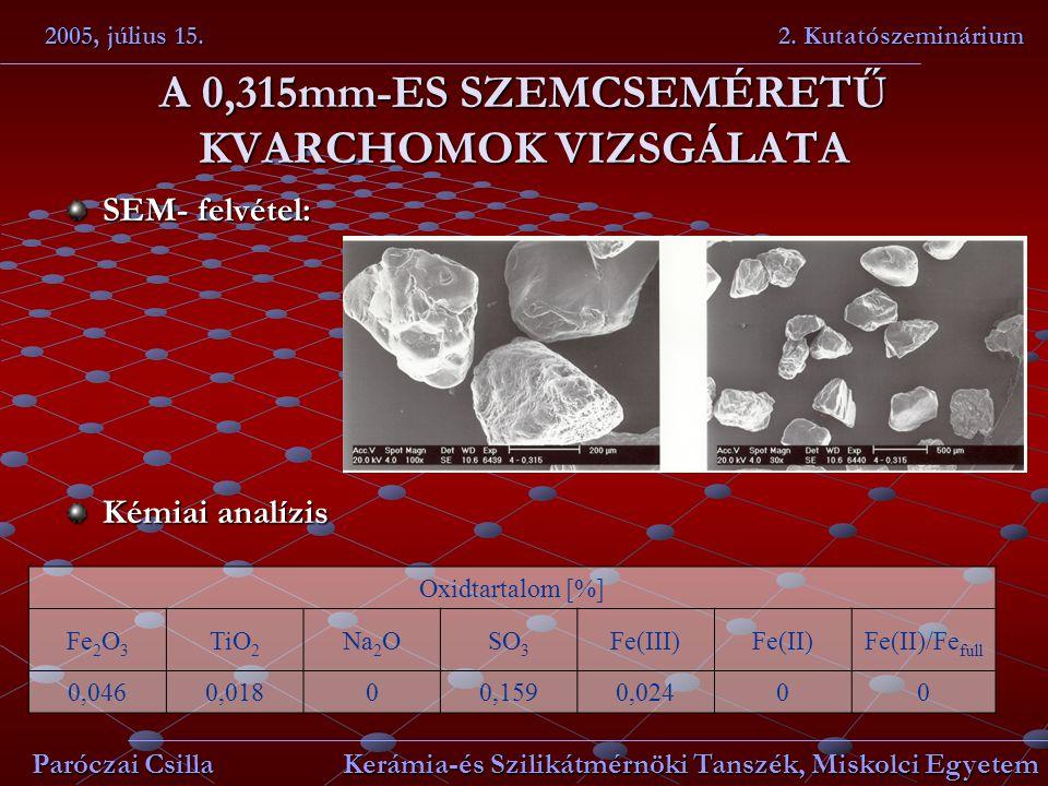 A 0,315mm-ES SZEMCSEMÉRETŰ KVARCHOMOK VIZSGÁLATA SEM- felvétel: Kémiai analízis 2005, július 15. 2. Kutatószeminárium Paróczai Csilla Kerámia-és Szili