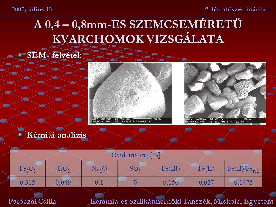 A 0,4 – 0,8mm-ES SZEMCSEMÉRETŰ KVARCHOMOK VIZSGÁLATA SEM- felvétel: Kémiai analízis 2005, július 15. 2. Kutatószeminárium Paróczai Csilla Kerámia-és S