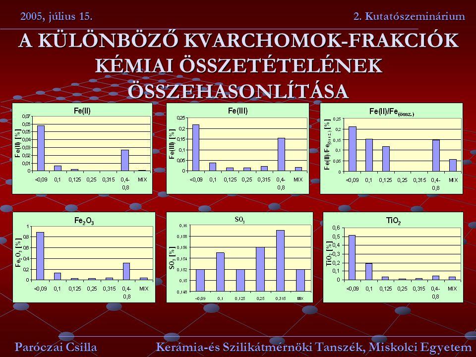 A KÜLÖNBÖZŐ KVARCHOMOK-FRAKCIÓK KÉMIAI ÖSSZETÉTELÉNEK ÖSSZEHASONLÍTÁSA 2005, július 15. 2. Kutatószeminárium Paróczai Csilla Kerámia-és Szilikátmérnök