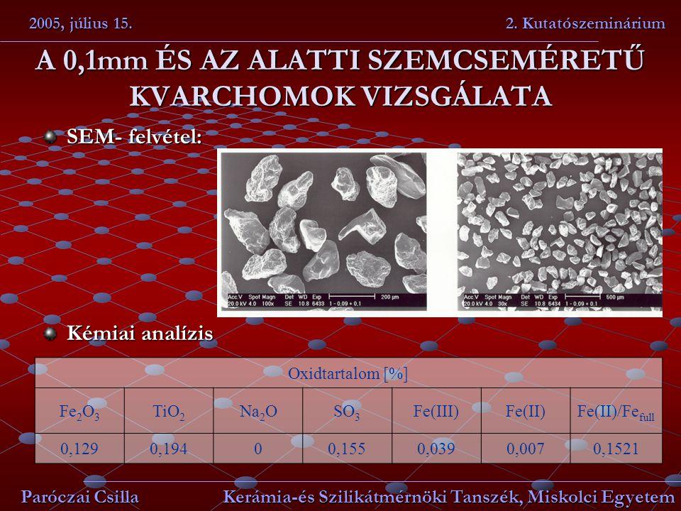 A 0,1mm ÉS AZ ALATTI SZEMCSEMÉRETŰ KVARCHOMOK VIZSGÁLATA SEM- felvétel: Kémiai analízis 2005, július 15. 2. Kutatószeminárium Paróczai Csilla Kerámia-