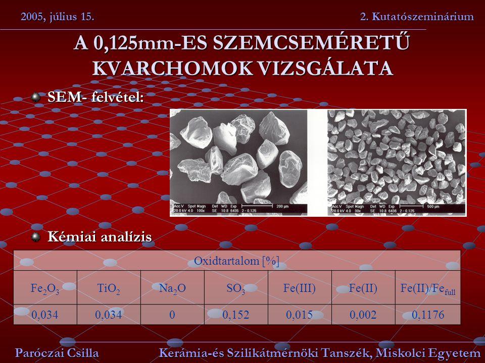 A 0,125mm-ES SZEMCSEMÉRETŰ KVARCHOMOK VIZSGÁLATA SEM- felvétel: Kémiai analízis 2005, július 15. 2. Kutatószeminárium Paróczai Csilla Kerámia-és Szili