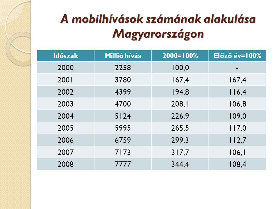 A mobilhívások számának alakulása Magyarországon IdőszakMillió hívás2000=100%Előző év=100% 20002258100,0- 20013780167,4 20024399194,8116,4 20034700208,1106,8 20045124226,9109,0 20055995265,5117,0 20066759299,3112,7 20077173317,7106,1 20087777344,4108,4