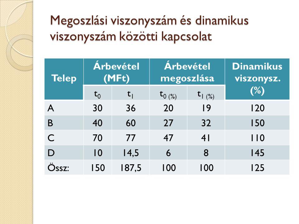 Megoszlási viszonyszám és dinamikus viszonyszám közötti kapcsolat Telep Árbevétel (MFt) Árbevétel megoszlása Dinamikus viszonysz. (%) t0t0 t1t1 t 0 (%