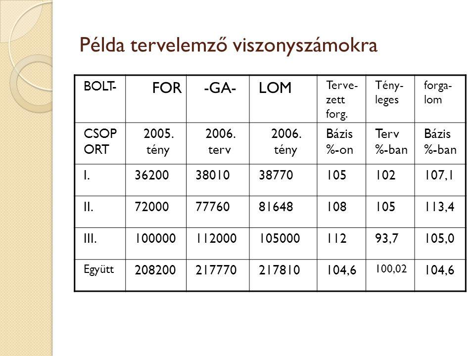 Összefüggés a tervelemzős és dinamikus viszonyszám között Vd = Vtf * Vtt