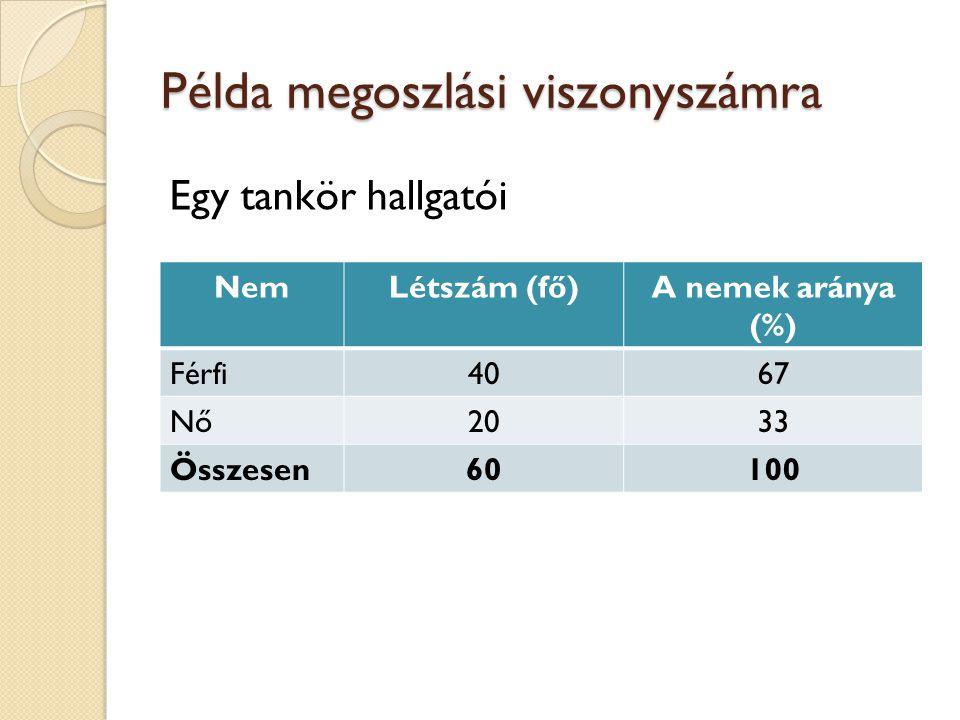 Példa megoszlási viszonyszámra Egy tankör hallgatói NemLétszám (fő)A nemek aránya (%) Férfi4067 Nő2033 Összesen60100