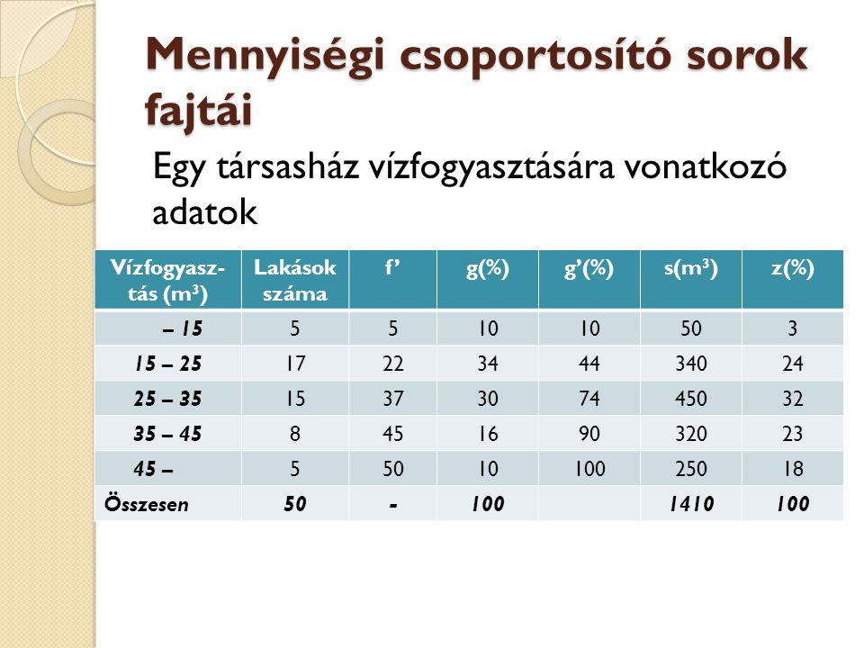 Mennyiségi csoportosító sorok fajtái Egy társasház vízfogyasztására vonatkozó adatok Vízfogyasz- tás (m 3 ) Lakások száma f'g(%)g'(%)s(m 3 )z(%) – 155