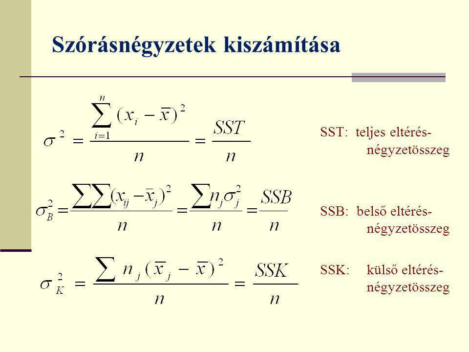Vegyes kapcsolat Szórásnégyzet-hányados: a mennyiségi ismérv varianciájának a minőségi ismérv által megmagyarázott hányada.