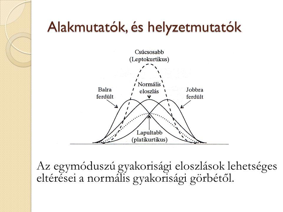 Alakmutatók, és helyzetmutatók Az egymóduszú gyakorisági eloszlások lehetséges eltérései a normális gyakorisági görbétől.
