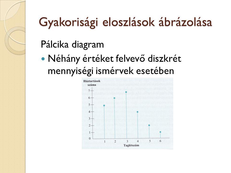Gyakorisági eloszlások ábrázolása Pálcika diagram Néhány értéket felvevő diszkrét mennyiségi ismérvek esetében