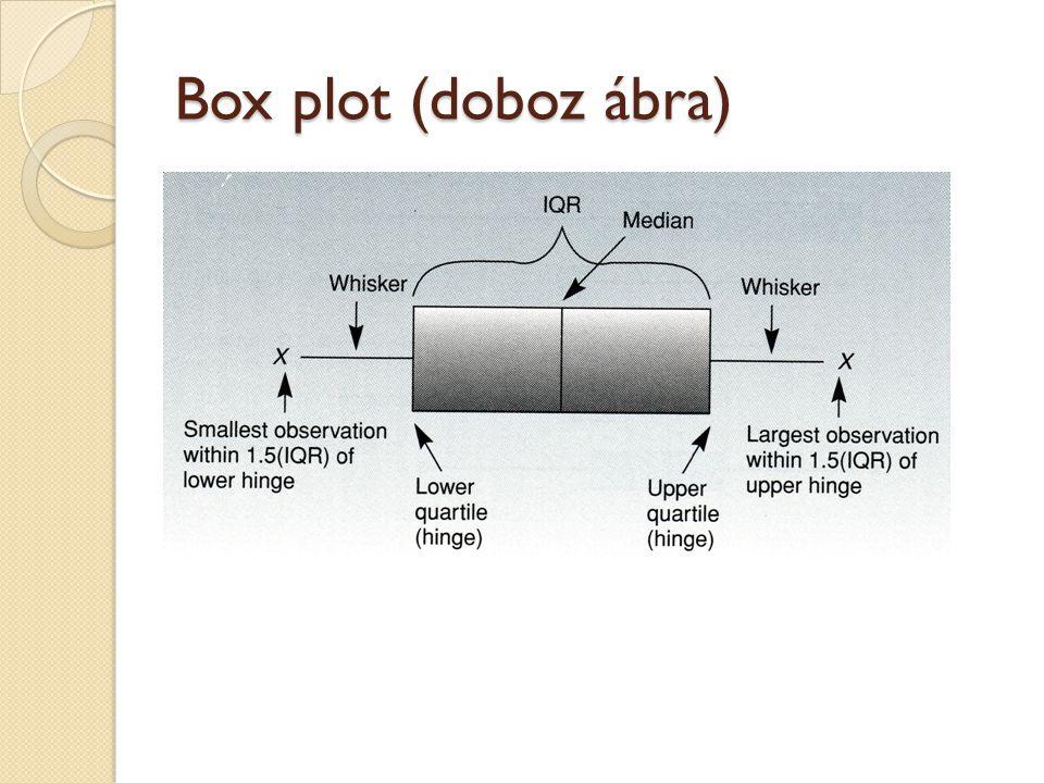 Box plot (doboz ábra)