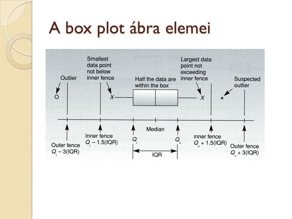 A box plot ábra elemei