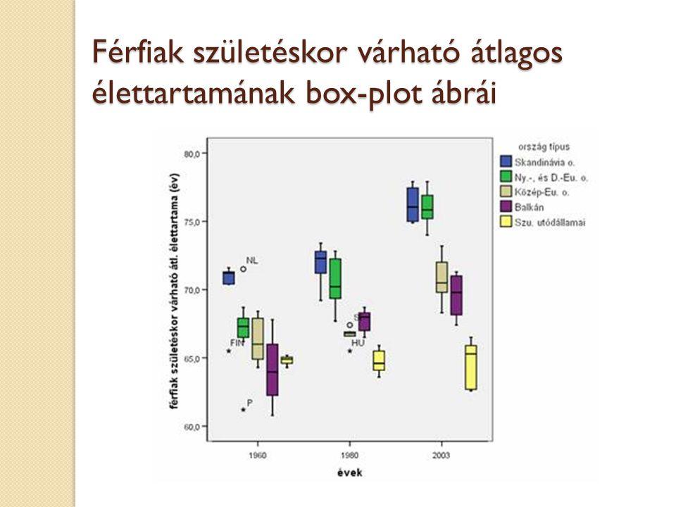 Férfiak születéskor várható átlagos élettartamának box-plot ábrái
