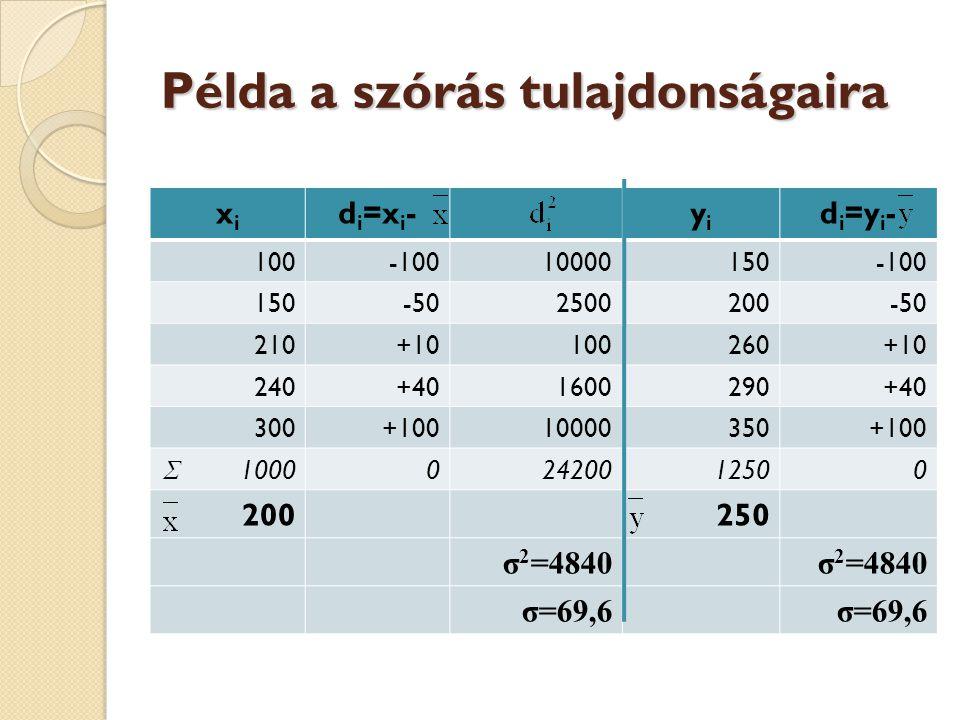 Példa a szórás tulajdonságaira xixi d i =x i -yiyi d i =y i - 100-10010000150-100 150-502500200-50 210+10100260+10 240+401600290+40 300+10010000350+10
