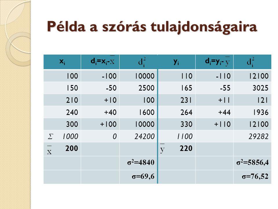 Példa a szórás tulajdonságaira xixi d i =x i -yiyi d i =y i - 100-10010000110-11012100 150-502500165-553025 210+10100231+11121 240+401600264+441936 30