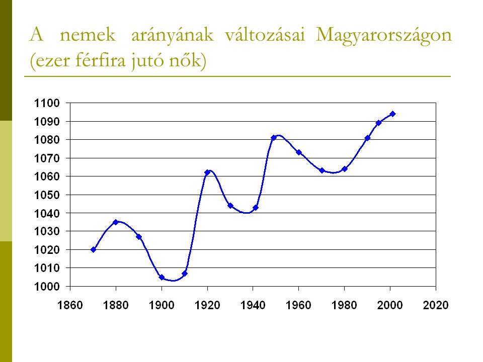 A népesség életkor szerinti összetétele I.