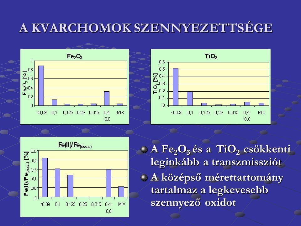 A KVARCHOMOK SZENNYEZETTSÉGE A Fe 2 O 3 és a TiO 2 csökkenti leginkább a transzmissziót A középső mérettartomány tartalmaz a legkevesebb szennyező oxi