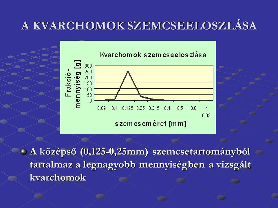 A KVARCHOMOK SZEMCSEELOSZLÁSA A középső (0,125-0,25mm) szemcsetartományból tartalmaz a legnagyobb mennyiségben a vizsgált kvarchomok