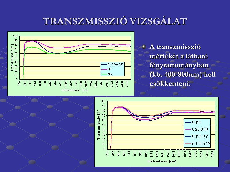 TRANSZMISSZIÓ VIZSGÁLAT A transzmisszió mértékét a látható fénytartományban (kb. 400-800nm) kell csökkenteni.
