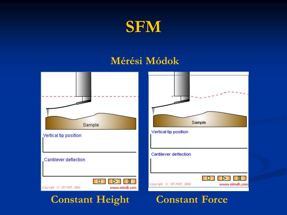 SFM Mérési Módok Constant HeightConstant Force