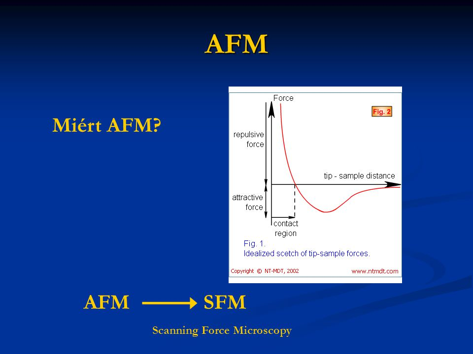 AFM Miért AFM? AFM SFM Scanning Force Microscopy