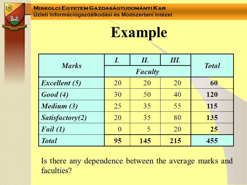 Miskolci Egyetem Gazdaságtudományi Kar Üzleti Információgazdálkodási és Módszertani Intézet Example Marks I.II.III. Total Faculty Excellent (5) 20 60