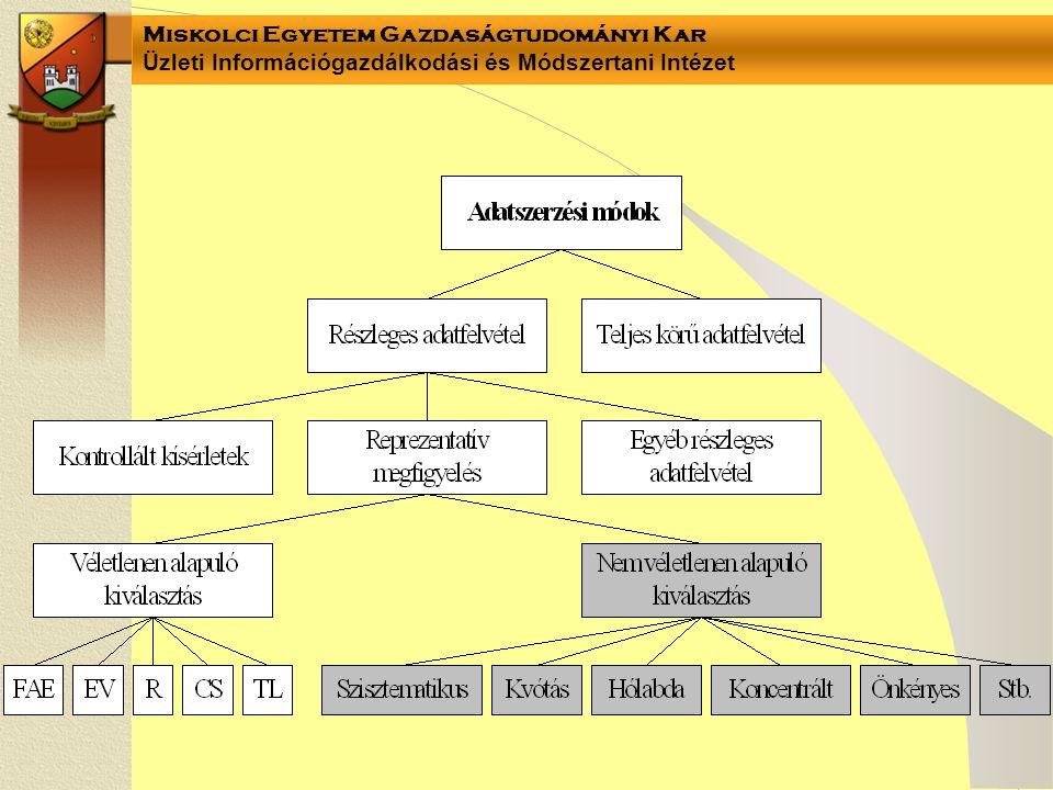 Miskolci Egyetem Gazdaságtudományi Kar Üzleti Információgazdálkodási és Módszertani Intézet