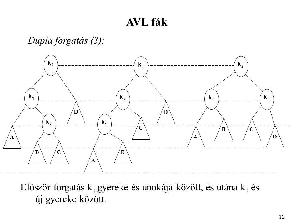 AVL fák Dupla forgatás (3): 11 k1k1 A D k3k3 k2k2 B C k3k3 k2k2 k1k1 A B C D k2k2 k1k1 k3k3 BC A D Először forgatás k 3 gyereke és unokája között, és utána k 3 és új gyereke között.