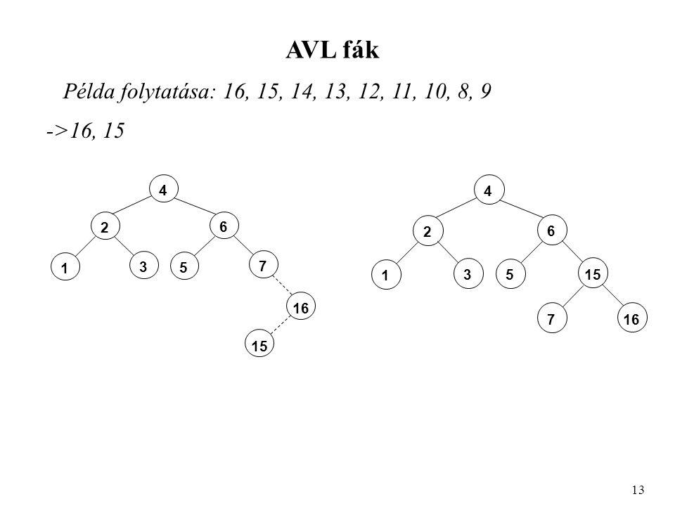 AVL fák Példa folytatása: 16, 15, 14, 13, 12, 11, 10, 8, 9 13 4 2 3 1 6 7 5 16 15 ->16, 15 4 2 3 1 6 155 16 7