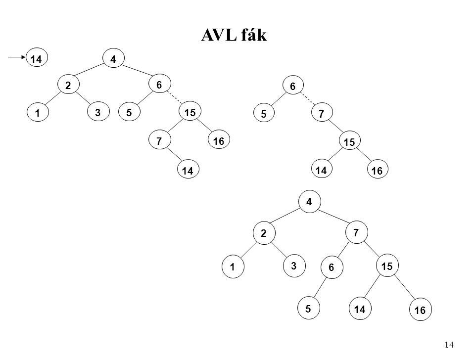 AVL fák 14 4 2 3 1 6 155 16 7 14 6 7 5 15 16 14 4 2 3 1 7 15 6 16 14 5