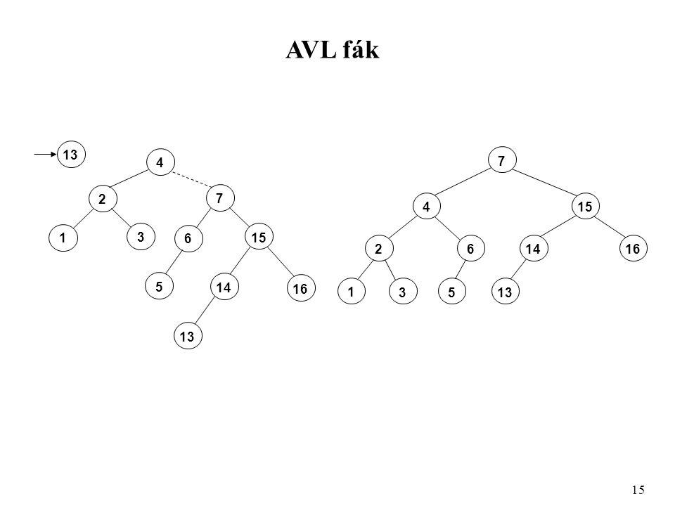 AVL fák 15 4 2 3 1 7 6 16 14 5 13 1313 1 53 26141416 415 7