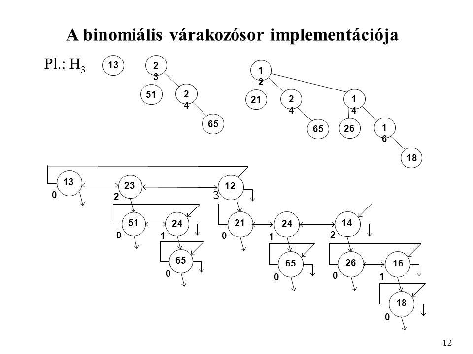 A binomiális várakozósor implementációja Pl.: H 3 12 2323 2424 51 65 13 1212 2424 21 65 1414 1616 26 18 65 21 24 13 0 0 1 18 26 16 14 2 0 0 1 65 51 24 23 2 0 0 1 12 0