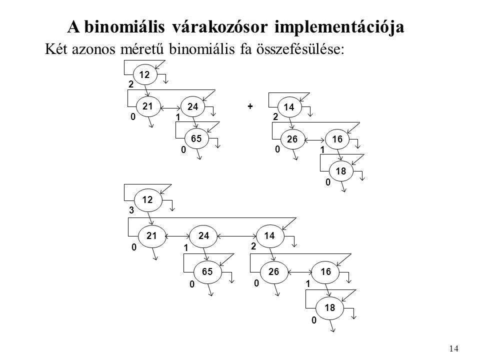 A binomiális várakozósor implementációja Két azonos méretű binomiális fa összefésülése: 14 65 21 24 12 2 0 0 1 18 26 16 14 2 0 0 1 + 65 21 24 12 3 0 0 1 18 26 16 14 2 0 0 1