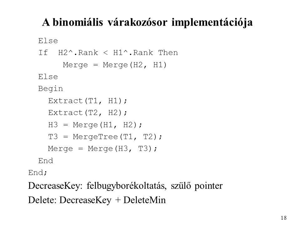 A binomiális várakozósor implementációja Else If H2^.Rank < H1^.Rank Then Merge = Merge(H2, H1) Else Begin Extract(T1, H1); Extract(T2, H2); H3 = Merge(H1, H2); T3 = MergeTree(T1, T2); Merge = Merge(H3, T3); End End; DecreaseKey: felbugyborékoltatás, szülő pointer Delete: DecreaseKey + DeleteMin 18