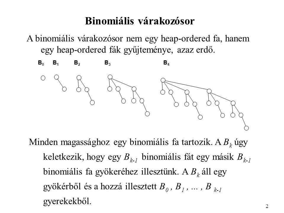 A binomiális várakozósor implementációja Típus deklaráció: Type TreePtr = ^TreeNode; TreeNode = Record Elem : Elemtipus; Baltestver : TreePtr; Jobbtestver : TreePtr; Elsogyerek : TreePtr; Rank: integer; end; PQ := TreePtr; 13