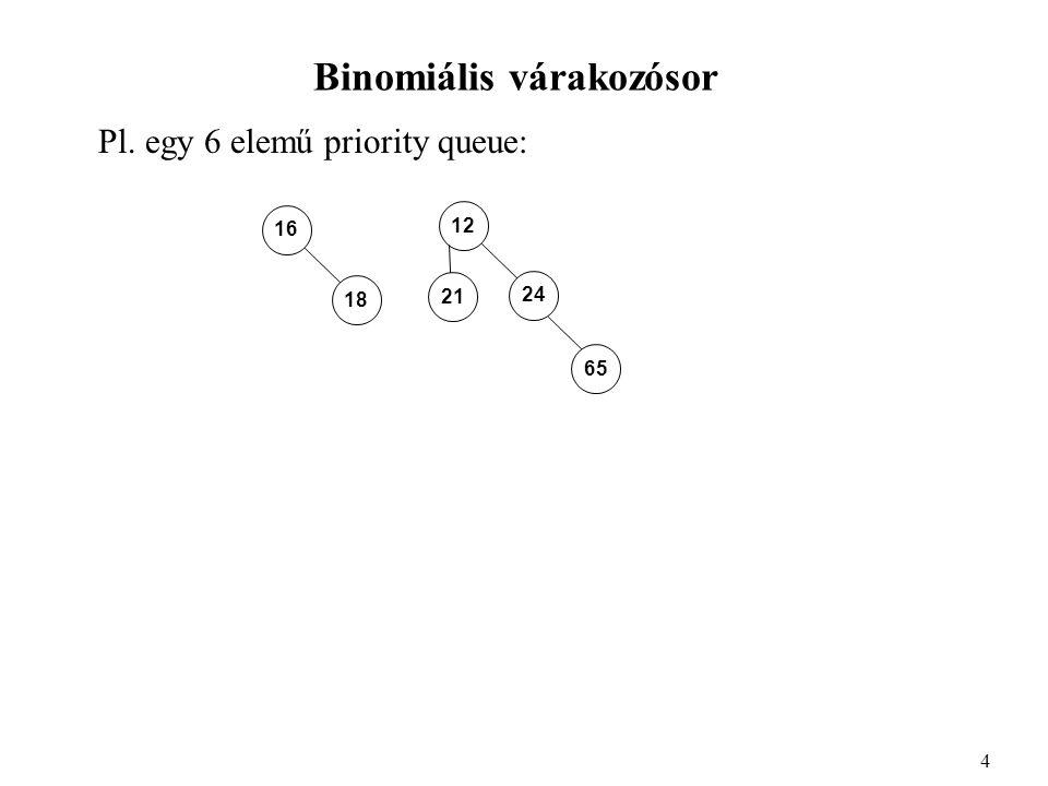 A binomiális várakozósor implementációja Function MergeTree(T1, T2 : PQ) : PQ; Begin If T1^.elem > T2^.elem Then Swap(T1, T2); If T1^.Rank= 0 Then T1^.elsogyerek := T2 Else Begin T2^.baltestver := T1^.elsogyerek^.baltestver; T2^.baltestver^.jobbtestver : = T2; T1^.elsogyerek^.baltestver : = T2; End; T1^.Rank : = T1^.Rank + 1; MergeTree := T1; End; 15